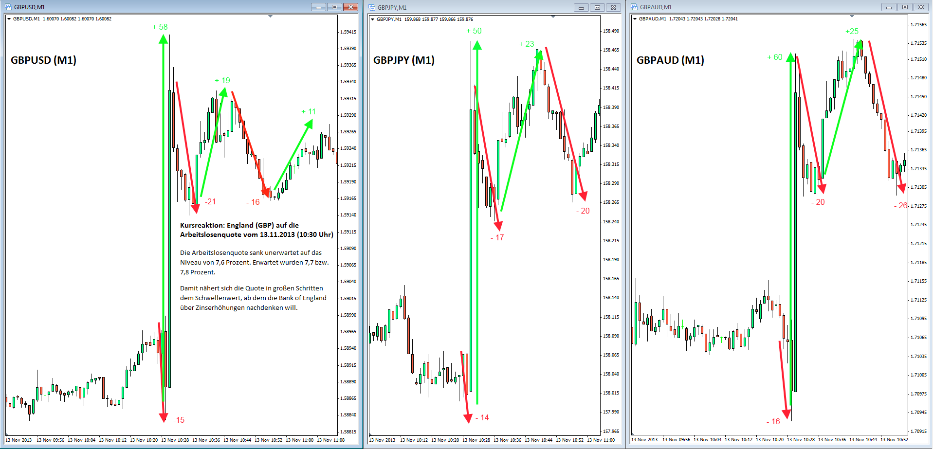 Kursreaktion_England_Arbeitslosenquote-GBPUSD-GBPJPY-GBPAUD-13.11.2013-1030