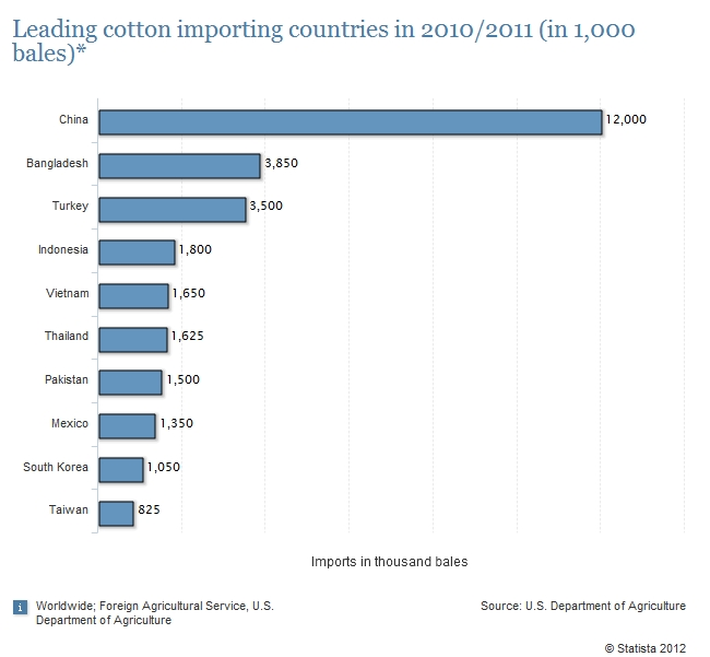 006_leading-cotton-importing-countries