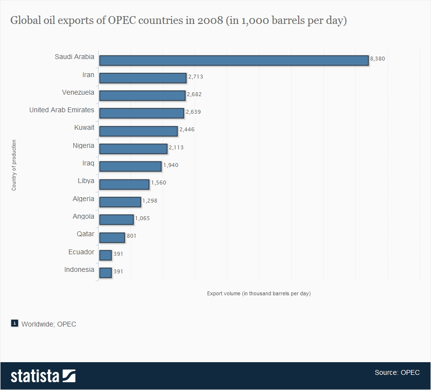 008_global-oil-exports-of-opec-countries-in-2008