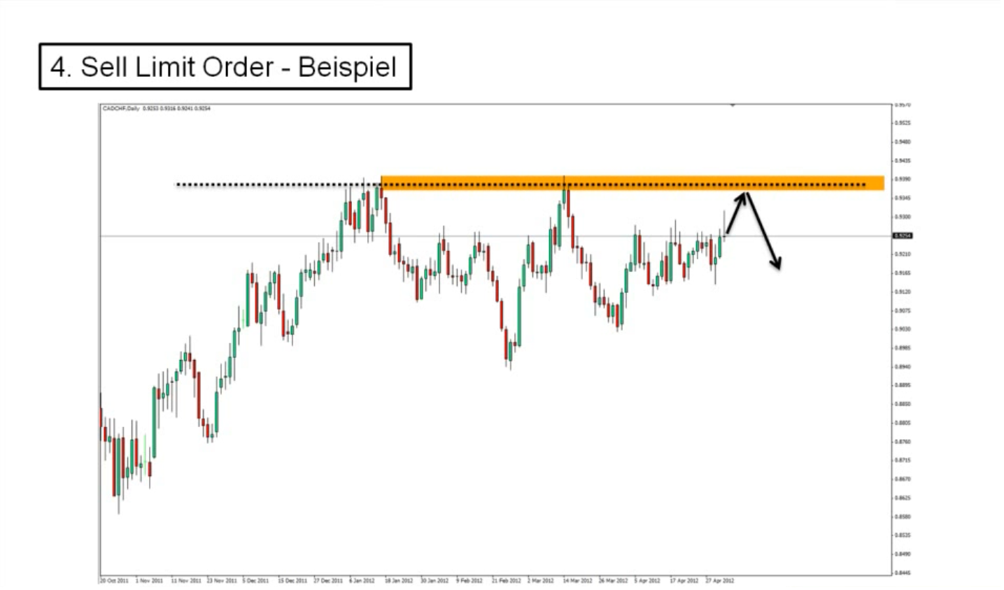 Forex buy limit order example