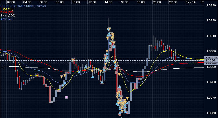Candlesticksignale_Overtrading_Signale_ueber_Signale_02