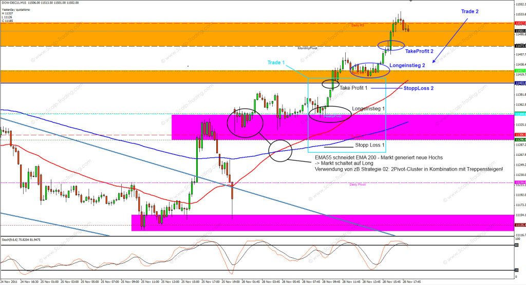 Trading strategie markttechnik download