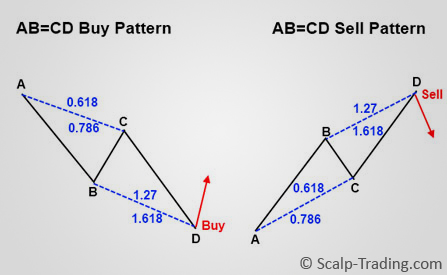 The Forex Harmonic Patterns Guide - ForexBoat Trading Academy