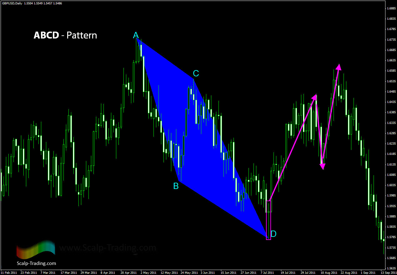 Harmonic_Trading_ABCD_Pattern_3
