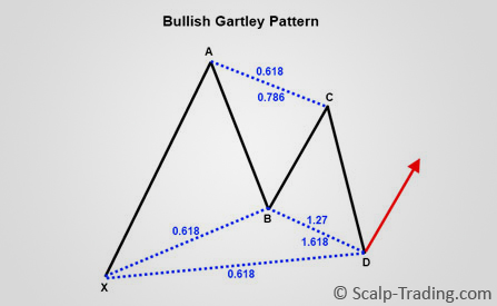 Harmonic_Trading_GARTLEY_Pattern_1_von_7