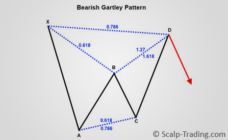 Harmonic_Trading_GARTLEY_Pattern_2_von_7