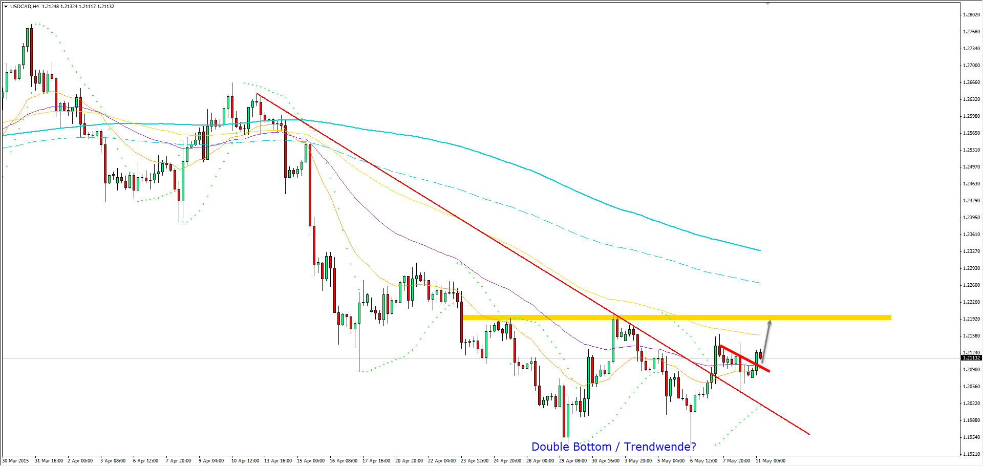 11.05.2015_usdcad_h4