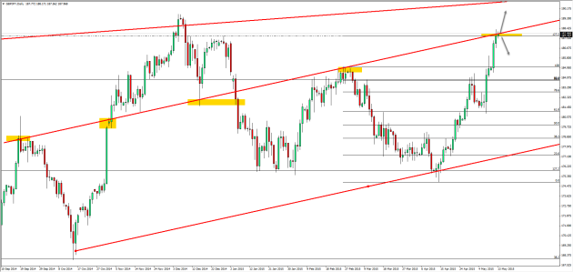 13.05.2015_gbpjpy_daily