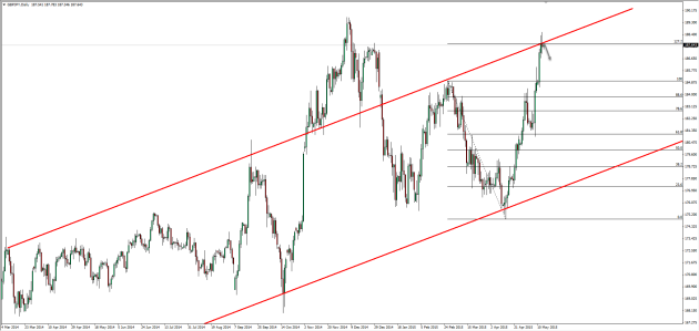14.05.2015_gbpjpy_daily