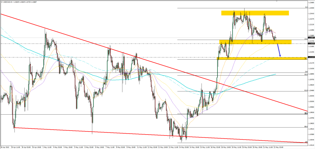22.05.2015_USDCAD_h1