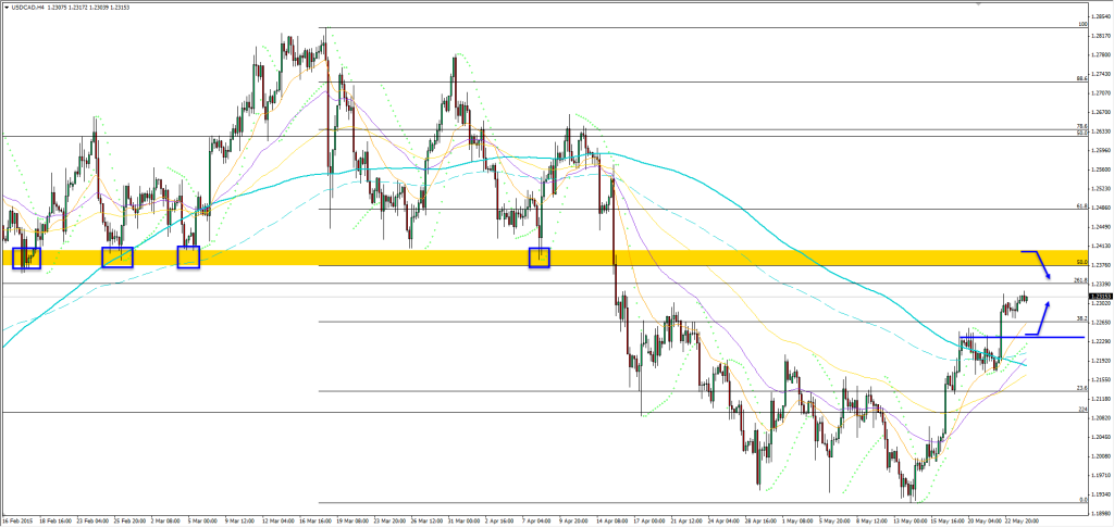 26.05.2015_usdcad_h4