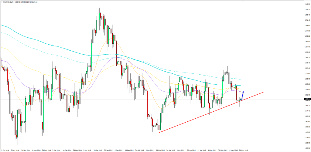 29.05.2015_gold_daily