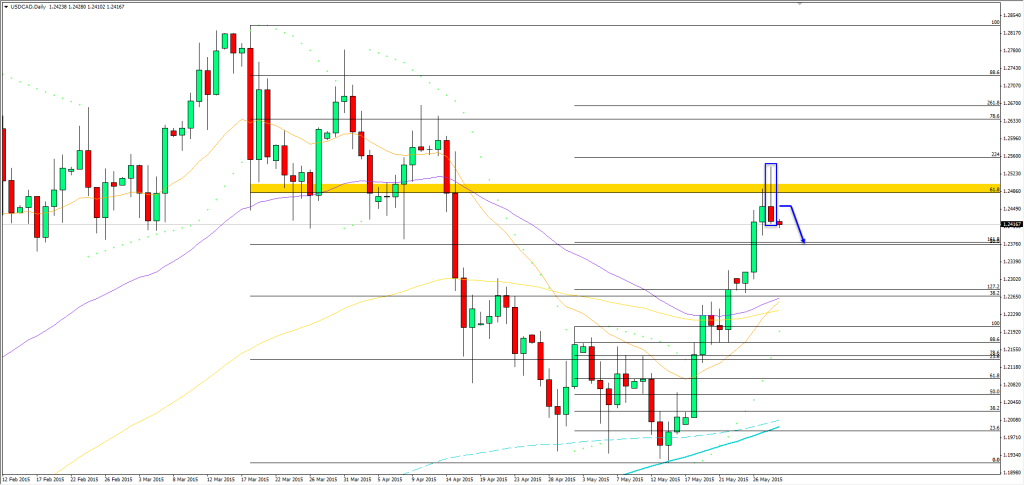 29.05.2015_usdcad_daily