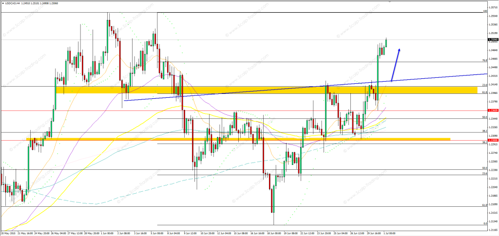 01.07.2015_USDCAD_h4