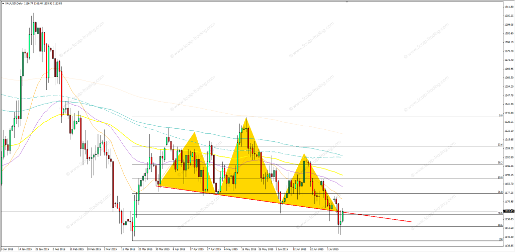 09.07.2015_GOLD_daily