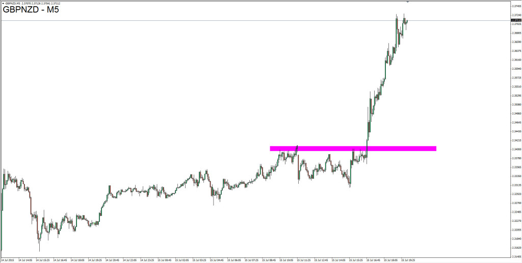 15.07.2015_GBPNZD