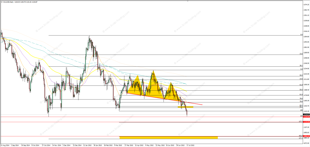19.07.2015_gold_daily