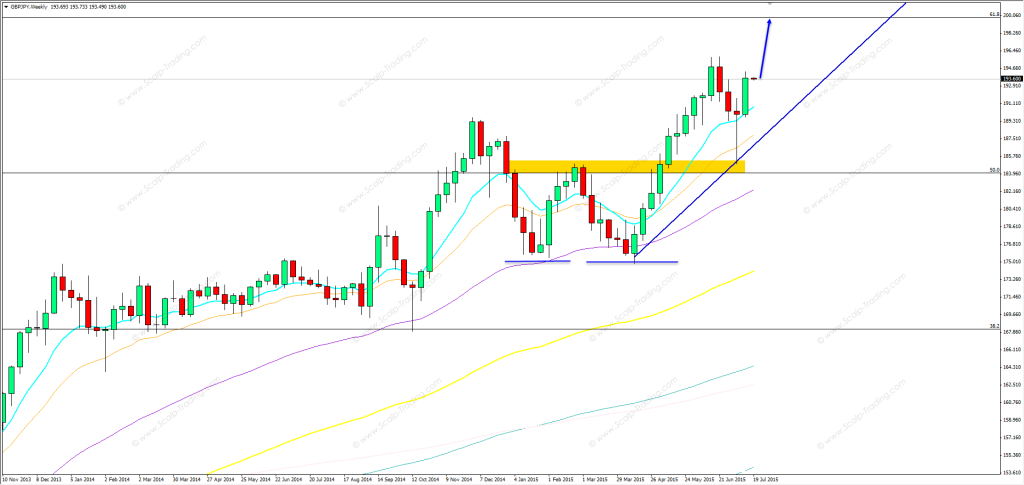20.07.2015_gbpjpy_weekly