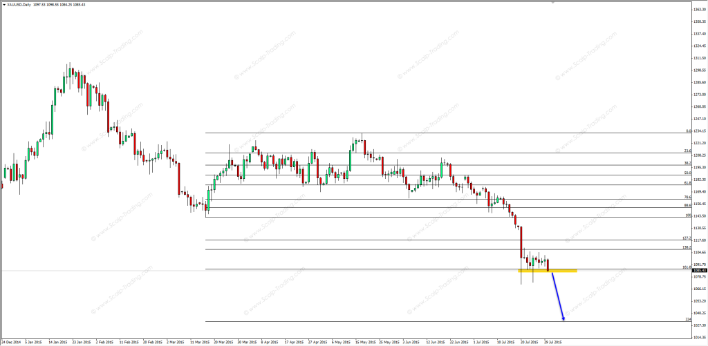 30.07.2015_GOLD_daily