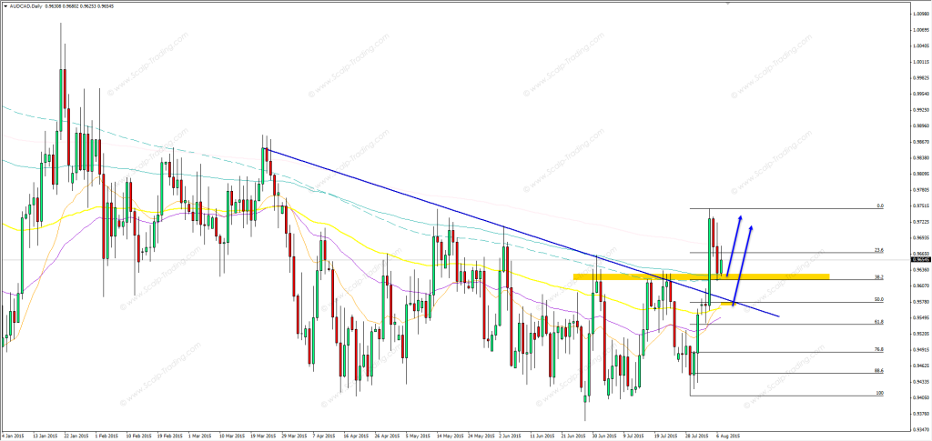 07.08.2015_audcad_daily
