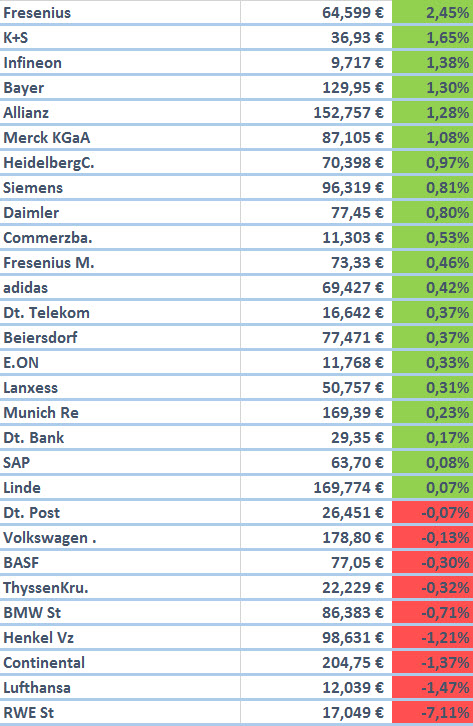 13.08.2015_DAX_Aktien_performance