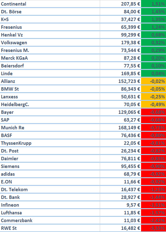 14.08.2015_DAX_Aktien_Performance