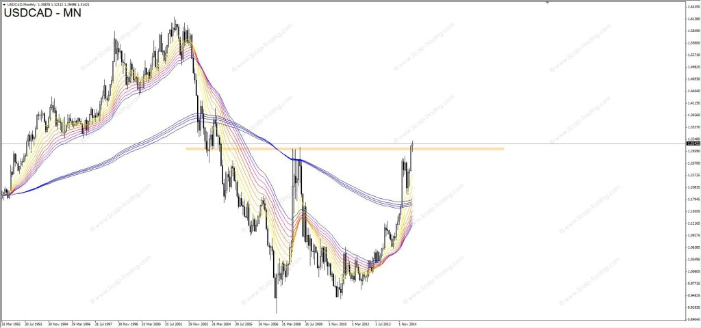 17_08_2015_USDCAD_MN