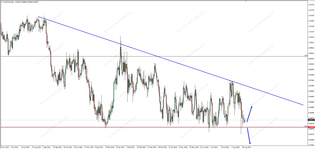 31.08.2015_audcad_daily