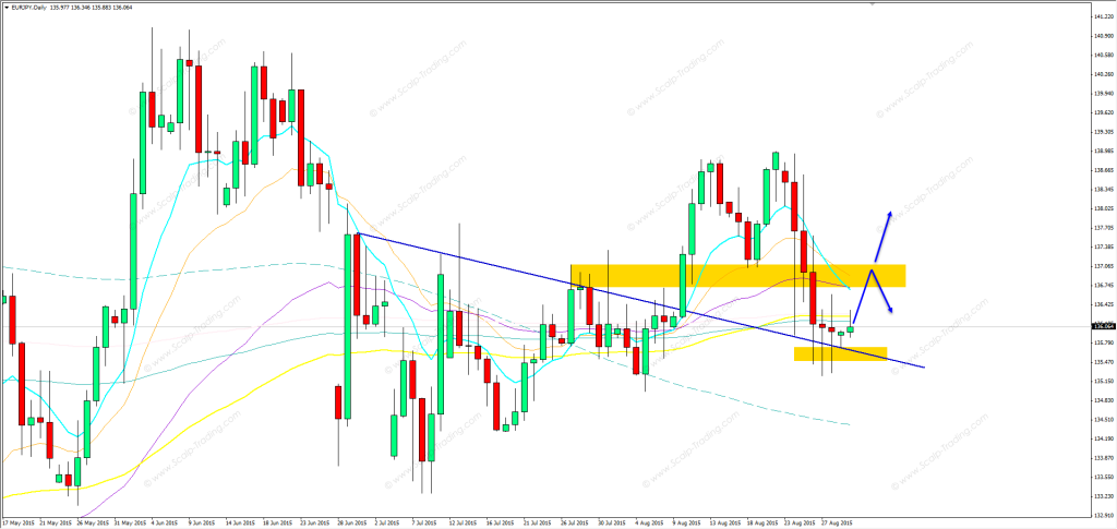 31.08.2015_eurjpy_daily