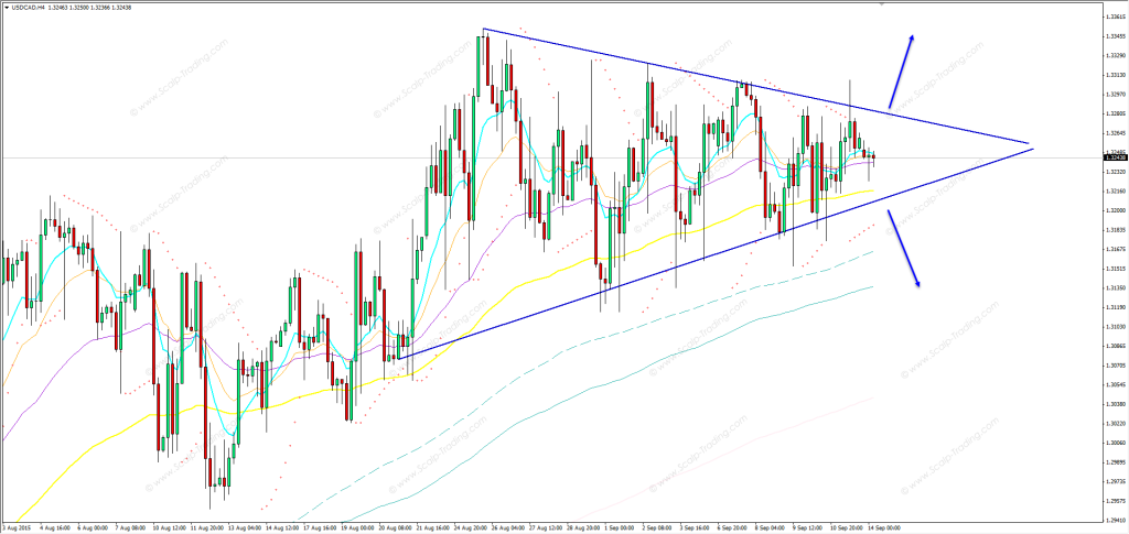 14.09.2015_usdcad_h4
