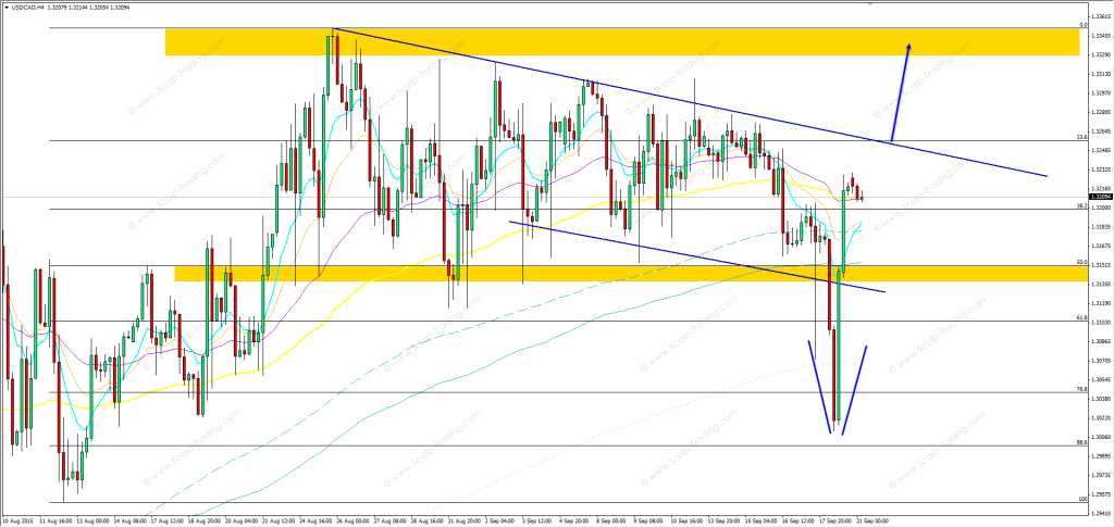 21.09.2015_USDCAD_h4