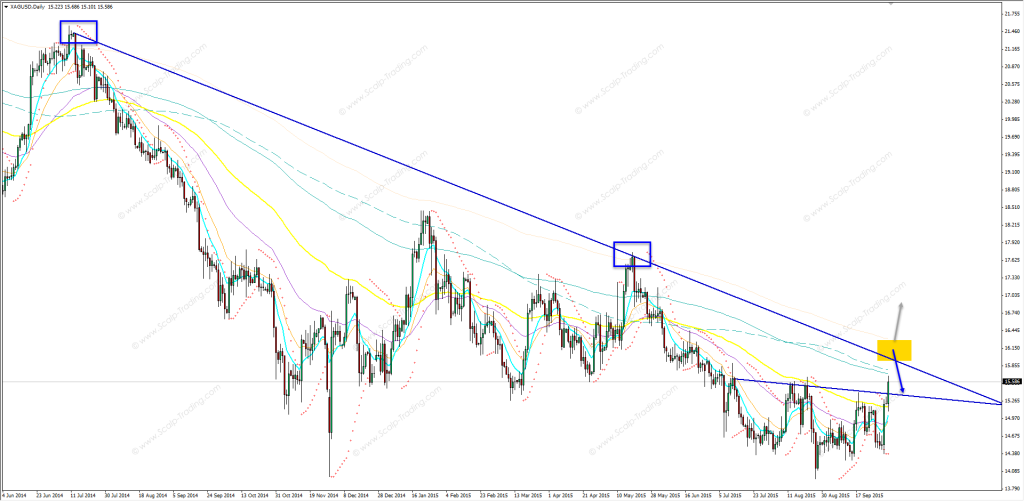 05.10.2015_GOLD_daily