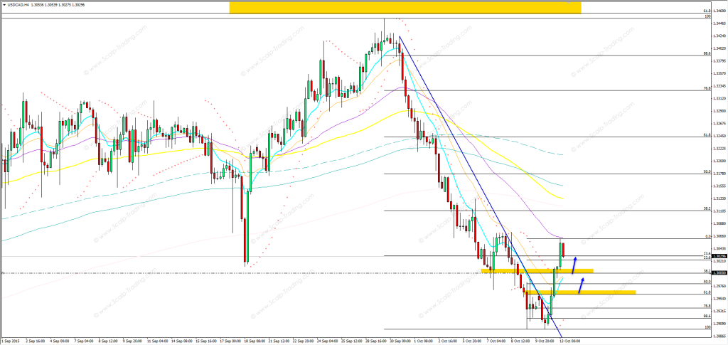 13.10.2015_USDCAD_h4