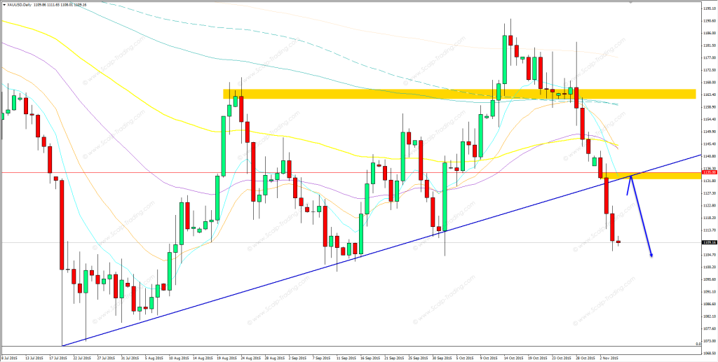 05.11.2015_gold_daily