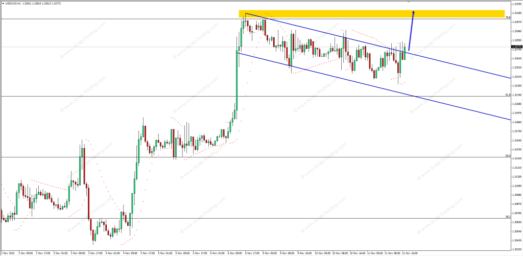 11.11.2015_USDCAD_h1