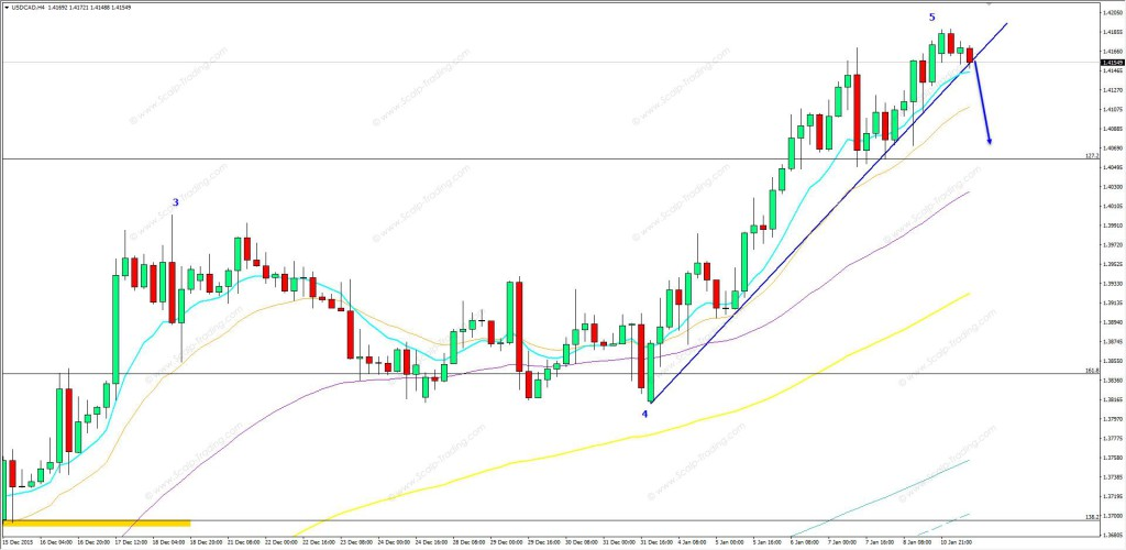 11.01.2015_USDCAD_h4