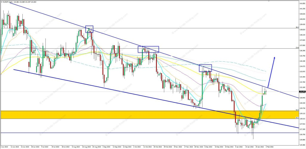 02.02.2016_EURJPY_daily