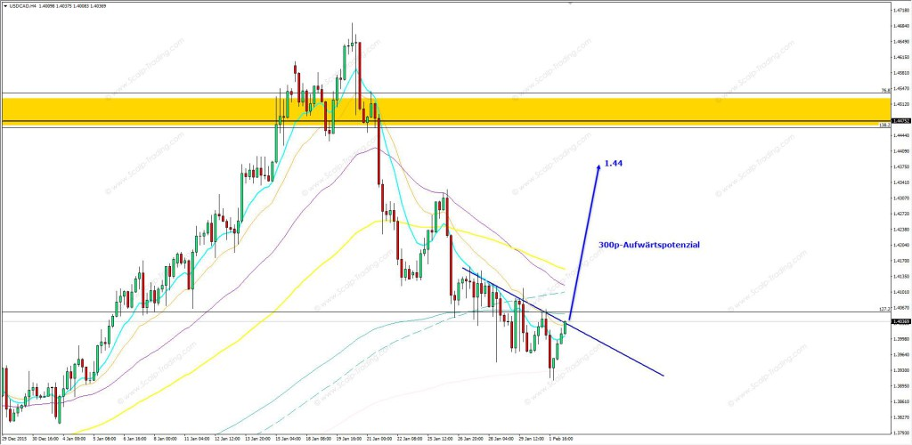 02.02.2016_USDCAD_h4