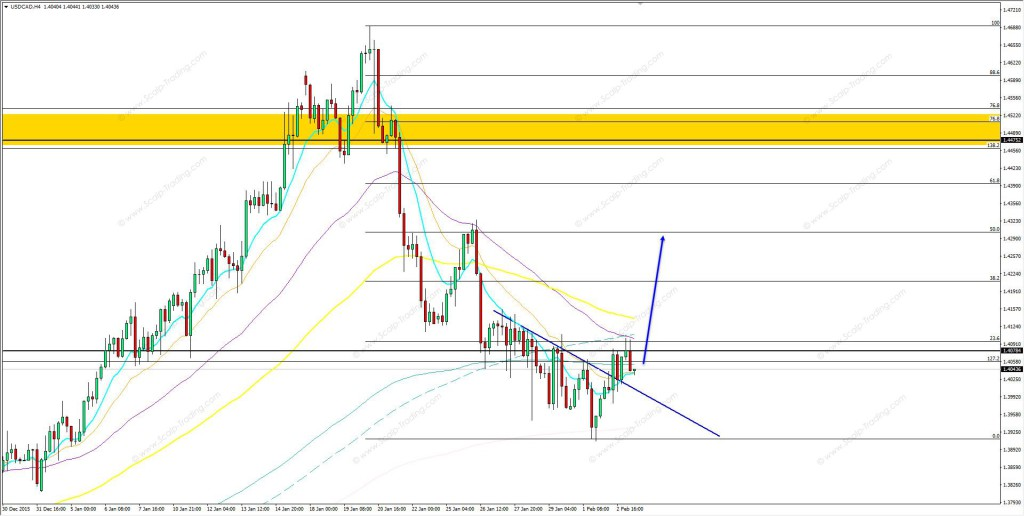 03.02.2016_usdcad_h4