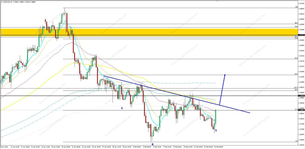 16.02.2016_usdcad_h4
