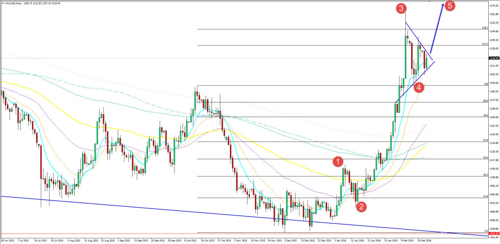 23.02.2016_gold_daily