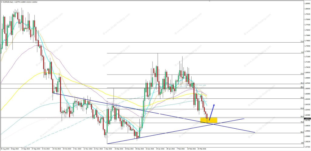 04.03.2016_EURNZD_daily
