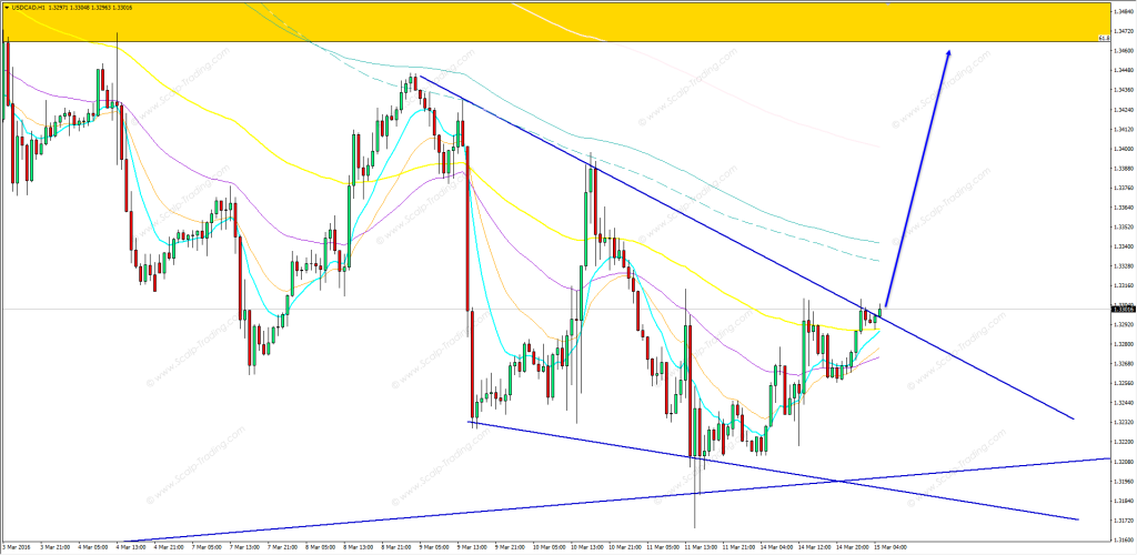15.03.2016_USDCAD_h1