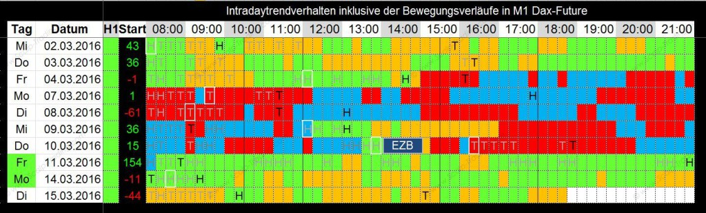 Trendverläufe m1 intraday