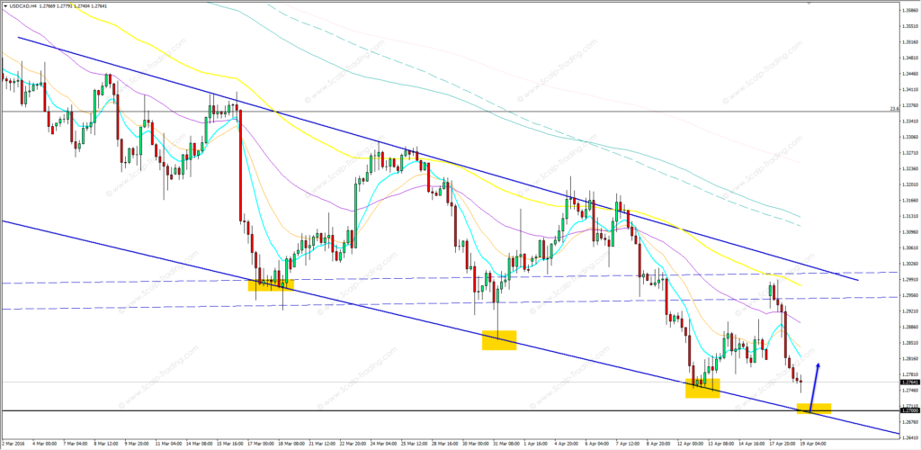 19.04.2016_USDCAD_h4
