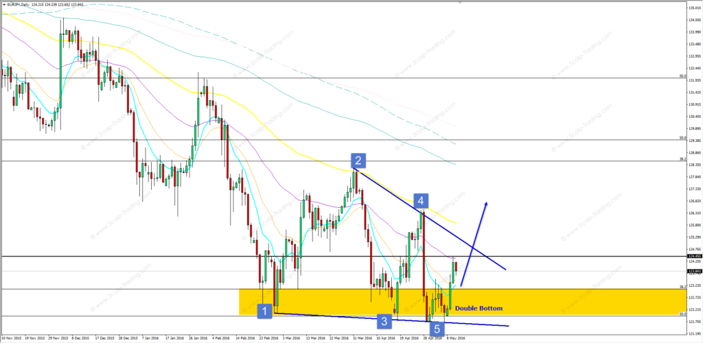 11.05.2016_eurjpy_daily