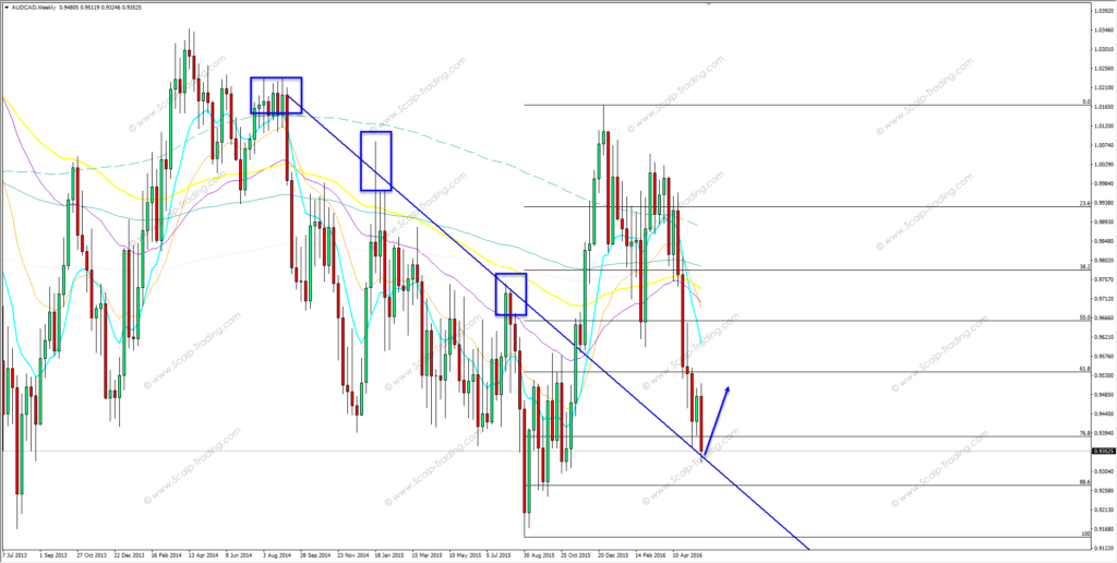26.05.2016_audcad_weekly