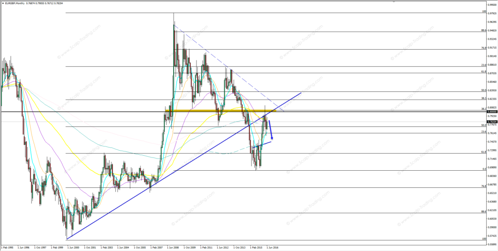 08.06.2016_eurgbp_monthly