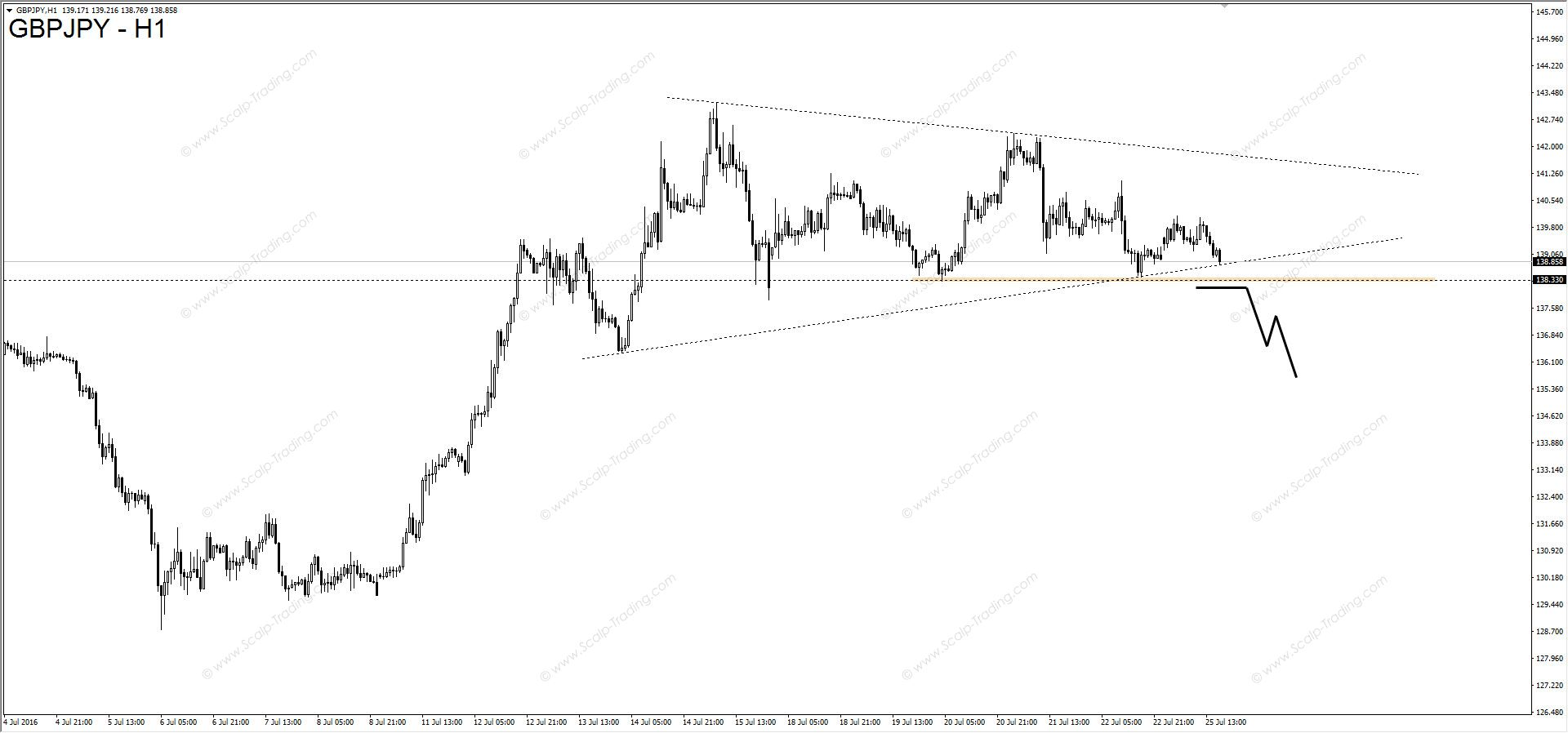 GBP to --- Chart