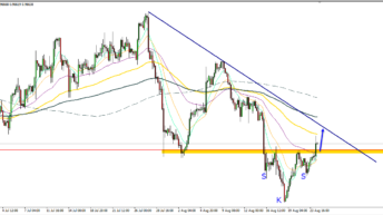 USD/CHF – Inverse SKS-Formation